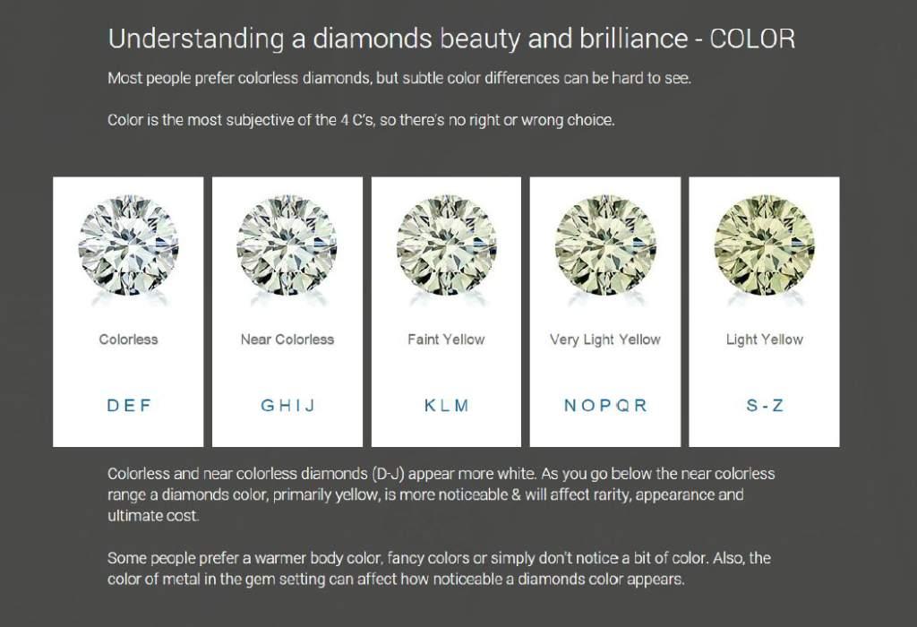 High Quality Clarity Diamond Color D E F G H I J K L M N O P Q R S Z Surrey Langley Canada Vancouver