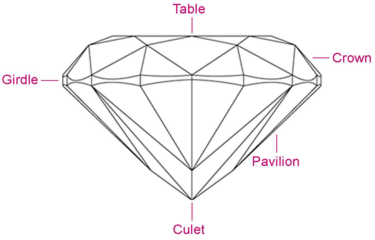 High Quality Diamond Cut Chart Shape Fashion Jewellery Surrey Langley Canada