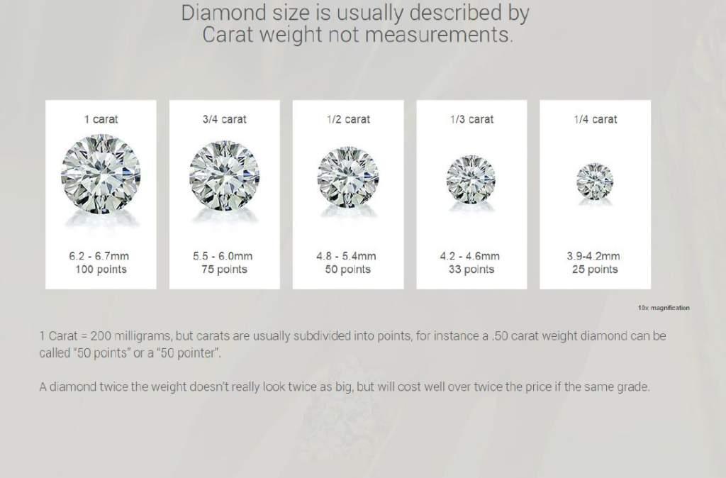 High Quality Color Diamond Carat FL VVS1 VVS2 SI1 SI2 12-13 Surrey Langley Canada Vancouver